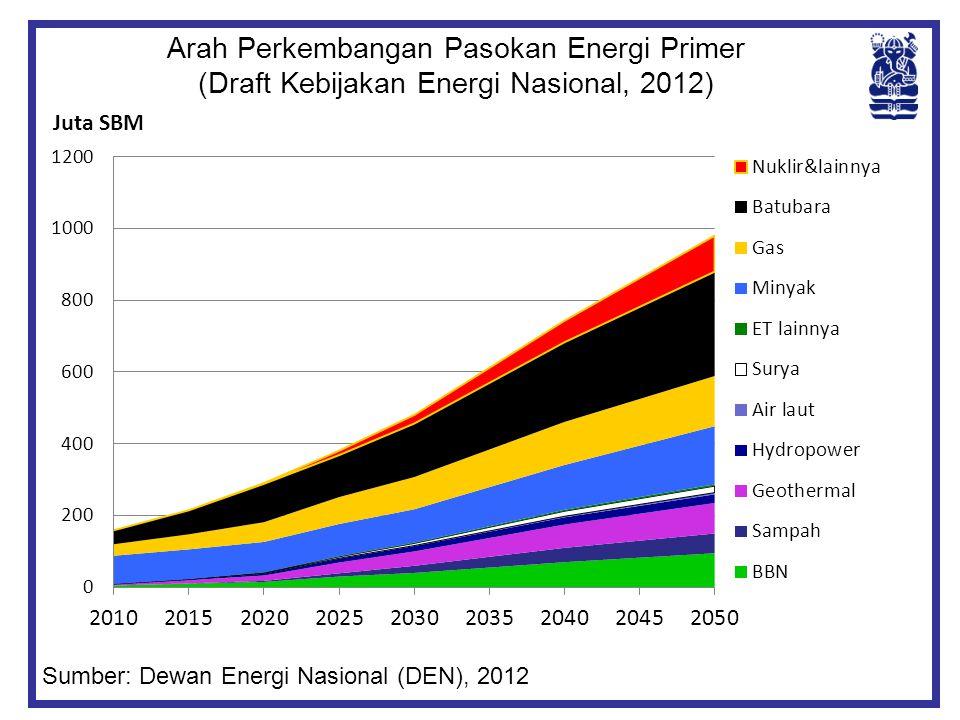 Arah Perkembangan Pasokan Energi Primer (Draft Kebijakan Energi Nasional, 2012) Sumber: Dewan Energi Nasional (DEN), 2012