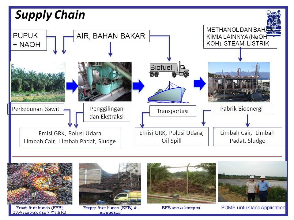 Biofuel Perkebunan Sawit Penggilingan dan Ekstraksi Transportasi Pabrik Bioenergi Emisi GRK, Polusi Udara Limbah Cair, Limbah Padat, Sludge Emisi GRK,