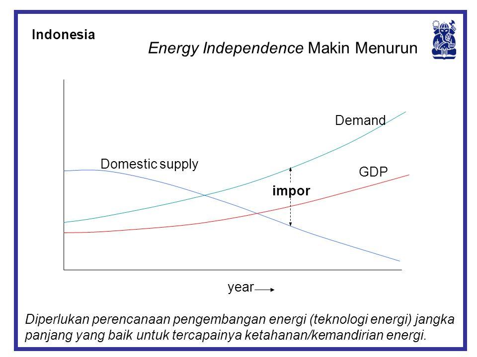 GDP Demand Domestic supply impor year Energy Independence Makin Menurun Diperlukan perencanaan pengembangan energi (teknologi energi) jangka panjang y