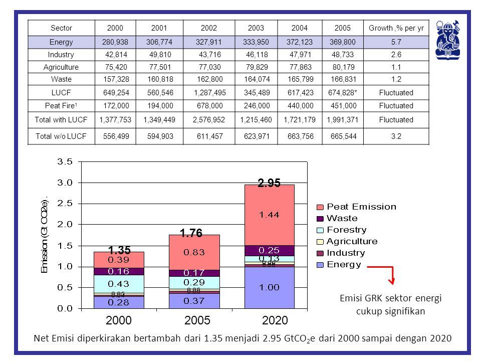 1.35 1.76 2.95 2000 2005 2020 Emisi GRK sektor energi cukup signifikan Net Emisi diperkirakan bertambah dari 1.35 menjadi 2.95 GtCO 2 e dari 2000 samp
