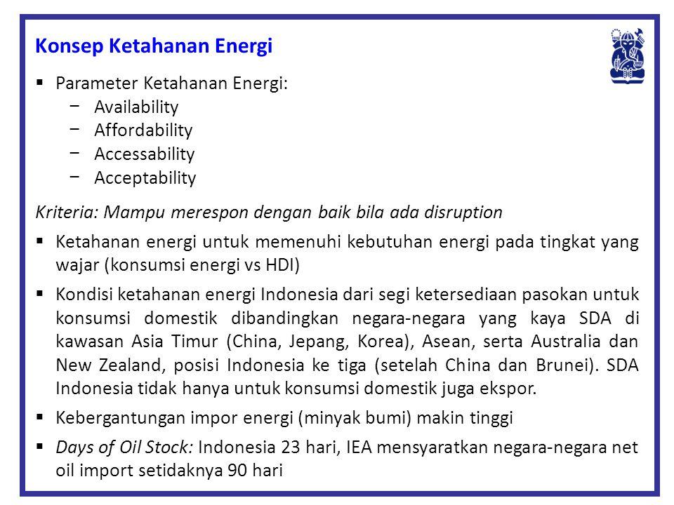 Konsep Ketahanan Energi  Parameter Ketahanan Energi: −Availability −Affordability −Accessability −Acceptability Kriteria: Mampu merespon dengan baik