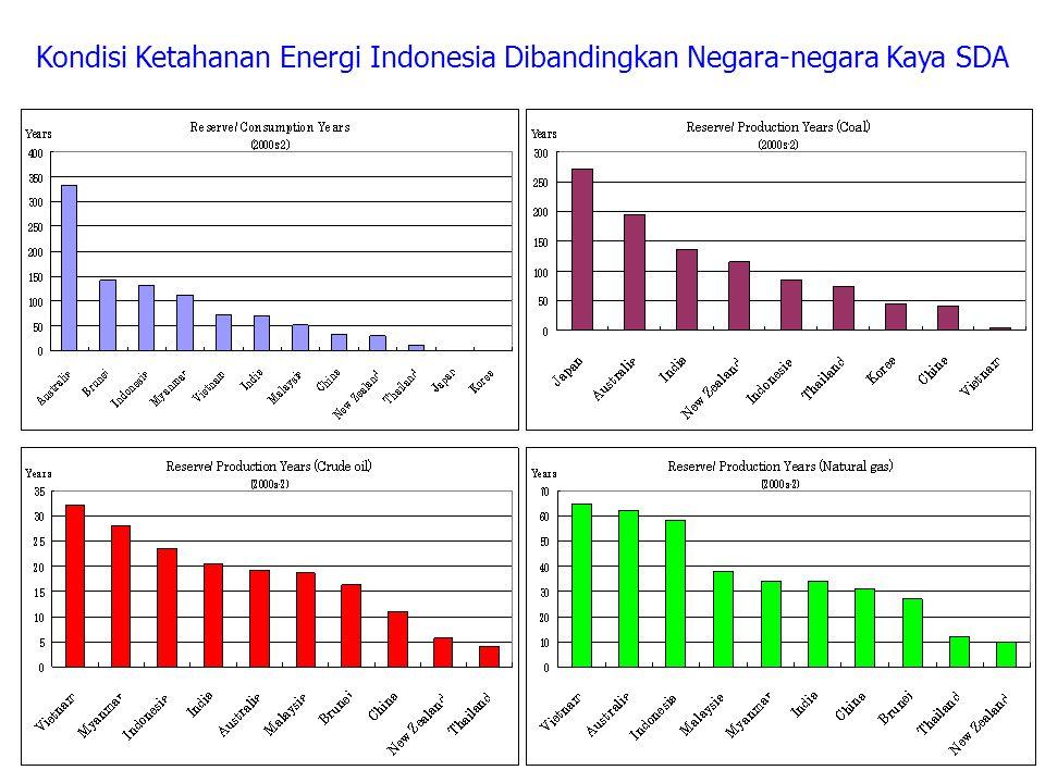 Kondisi Ketahanan Energi Indonesia Dibandingkan Negara-negara Kaya SDA