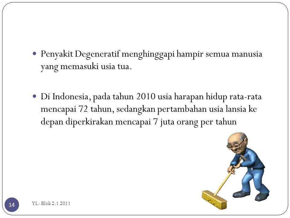 YL- Blok 2.1 2011 14  Penyakit Degeneratif menghinggapi hampir semua manusia yang memasuki usia tua.  Di Indonesia, pada tahun 2010 usia harapan hid