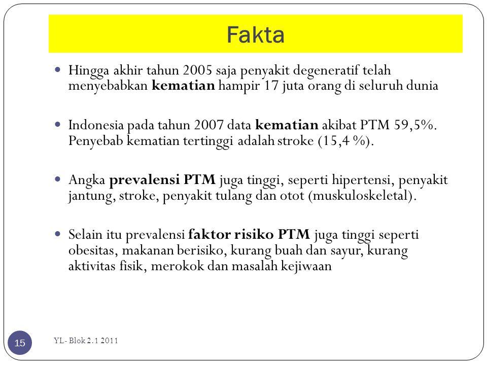 Fakta YL- Blok 2.1 2011 15  Hingga akhir tahun 2005 saja penyakit degeneratif telah menyebabkan kematian hampir 17 juta orang di seluruh dunia  Indo