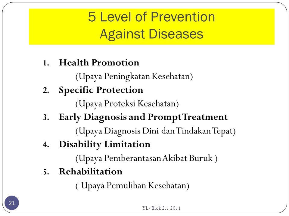 5 Level of Prevention Against Diseases 1. Health Promotion (Upaya Peningkatan Kesehatan) 2. Specific Protection (Upaya Proteksi Kesehatan) 3. Early Di