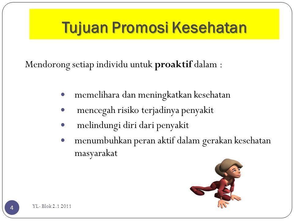 Fakta YL- Blok 2.1 2011 15  Hingga akhir tahun 2005 saja penyakit degeneratif telah menyebabkan kematian hampir 17 juta orang di seluruh dunia  Indonesia pada tahun 2007 data kematian akibat PTM 59,5%.