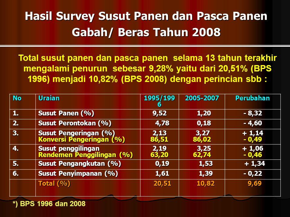 Hasil Survey Susut Panen dan Pasca Panen Gabah/ Beras Tahun 2008 Total susut panen dan pasca panen selama 13 tahun terakhir mengalami penurun sebesar