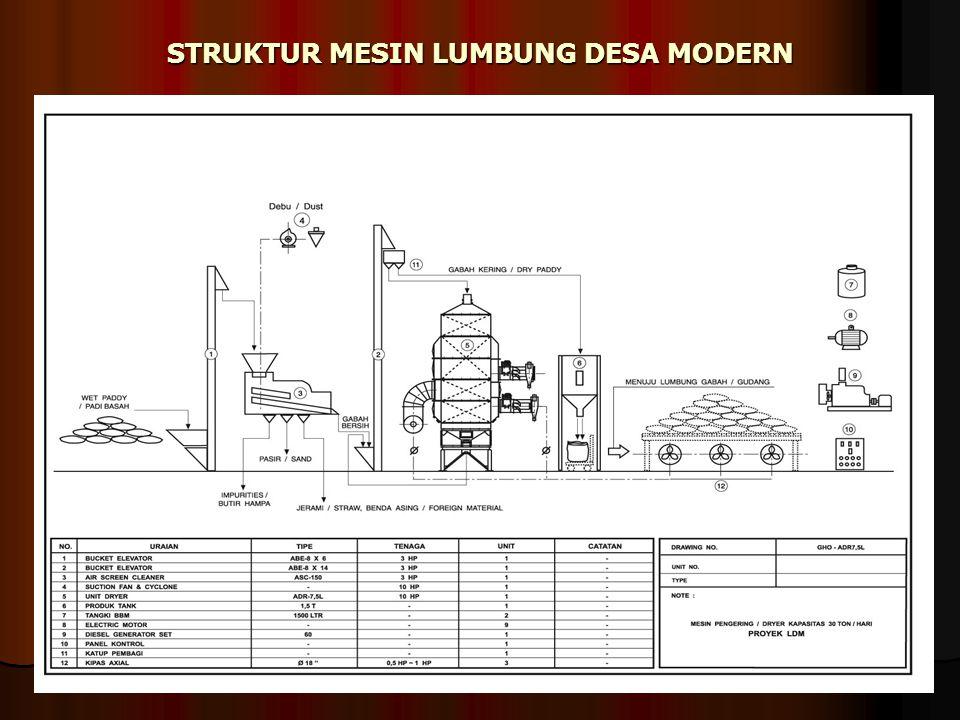 STRUKTUR MESIN LUMBUNG DESA MODERN Struktur Mesin LDM dan Silo Jagung