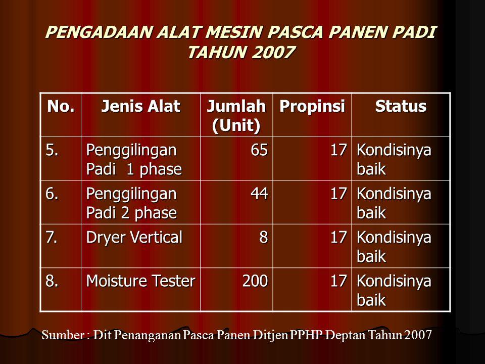 PENGADAAN ALAT MESIN PASCA PANEN PADI TAHUN 2007 No. Jenis Alat Jumlah (Unit) PropinsiStatus 5. Penggilingan Padi 1 phase 6517 Kondisinya baik 6. Peng