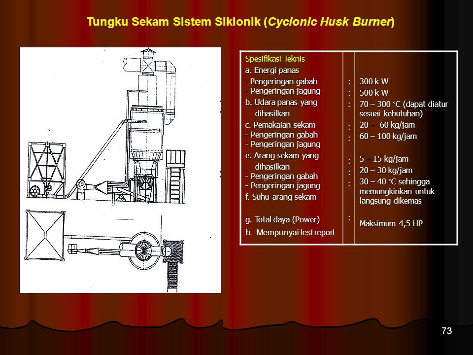 73 Tungku Sekam Sistem Siklonik (Cyclonic Husk Burner) Spesifikasi Teknis a. Energi panas - Pengeringan gabah - Pengeringan jagung b. Udara panas yang