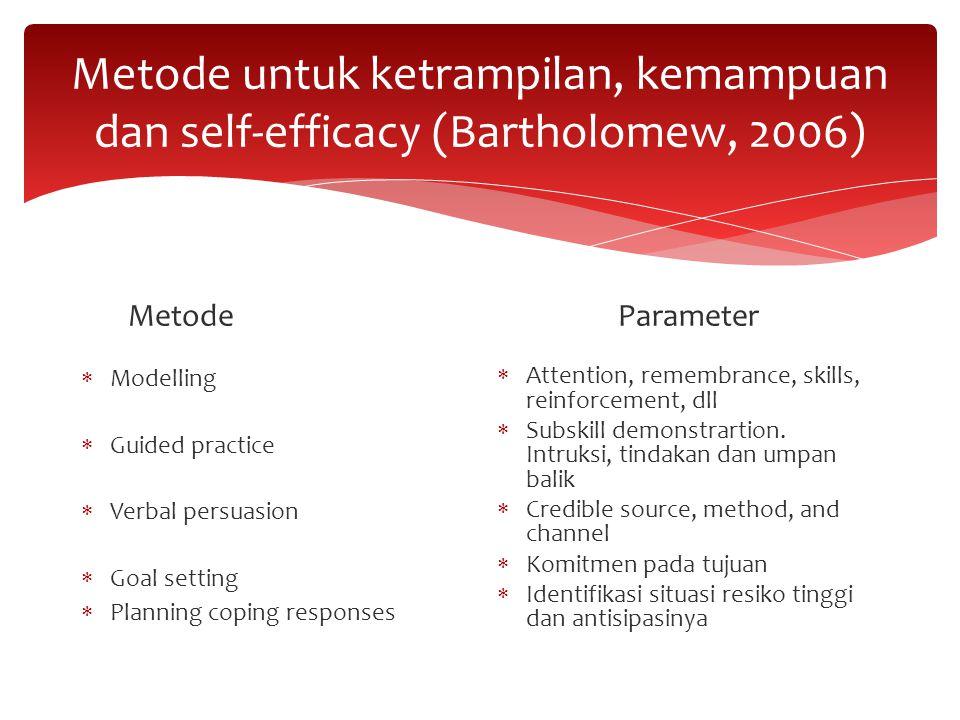 Metode untuk ketrampilan, kemampuan dan self-efficacy (Bartholomew, 2006) Metode  Modelling  Guided practice  Verbal persuasion  Goal setting  Pl