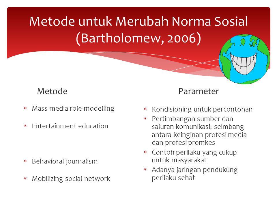 Metode untuk Merubah Norma Sosial (Bartholomew, 2006) Metode  Mass media role-modelling  Entertainment education  Behavioral journalism  Mobilizin