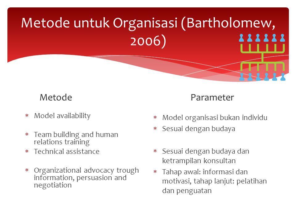Metode untuk Organisasi (Bartholomew, 2006) Metode  Model availability  Team building and human relations training  Technical assistance  Organiza