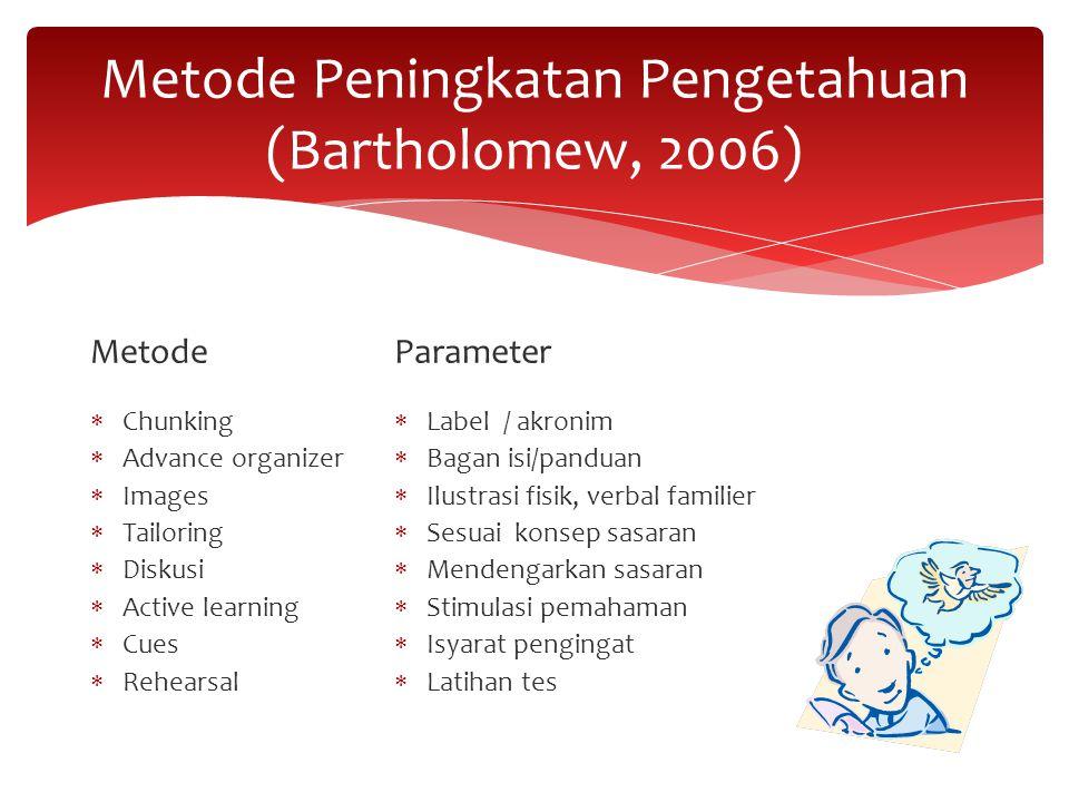 Metode Peningkatan Pengetahuan (Bartholomew, 2006) Metode  Chunking  Advance organizer  Images  Tailoring  Diskusi  Active learning  Cues  Reh
