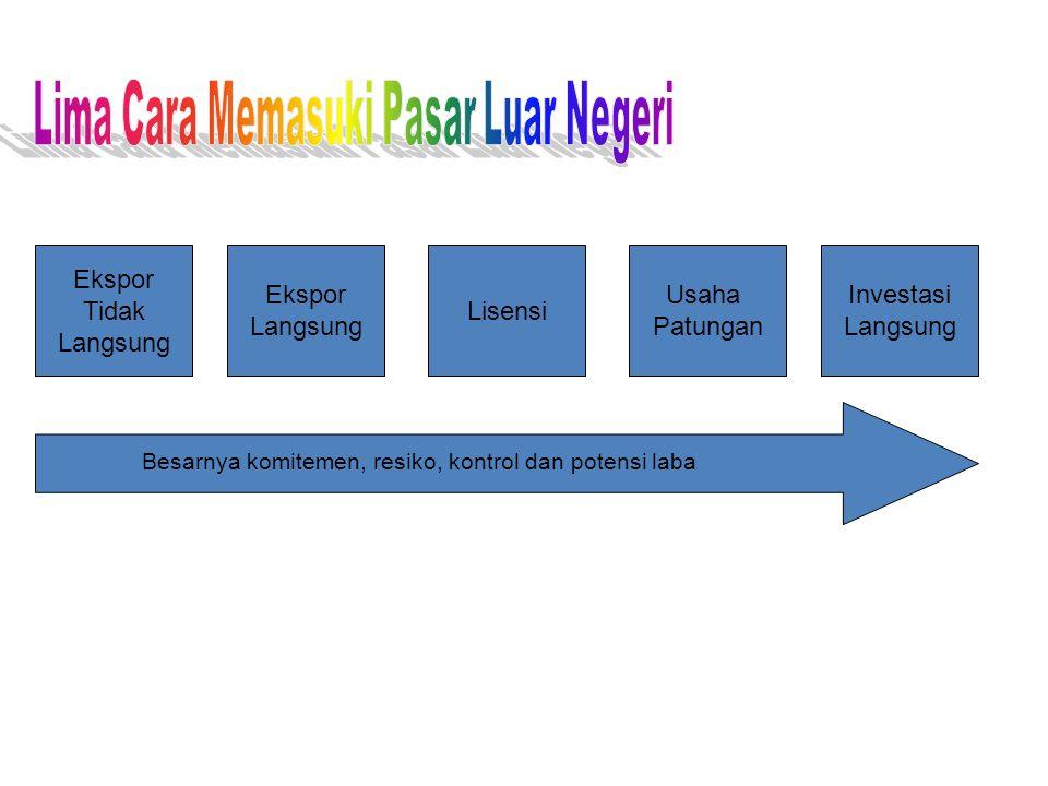 Ekspor Tidak Langsung Ekspor Langsung Lisensi Usaha Patungan Investasi Langsung Besarnya komitemen, resiko, kontrol dan potensi laba