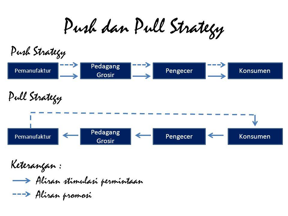 Push dan Pull Strategy Pemanufaktur Pedagang Grosir PengecerKonsumen Pemanufaktur Pedagang Grosir PengecerKonsumen Push Strategy Pull Strategy Keteran