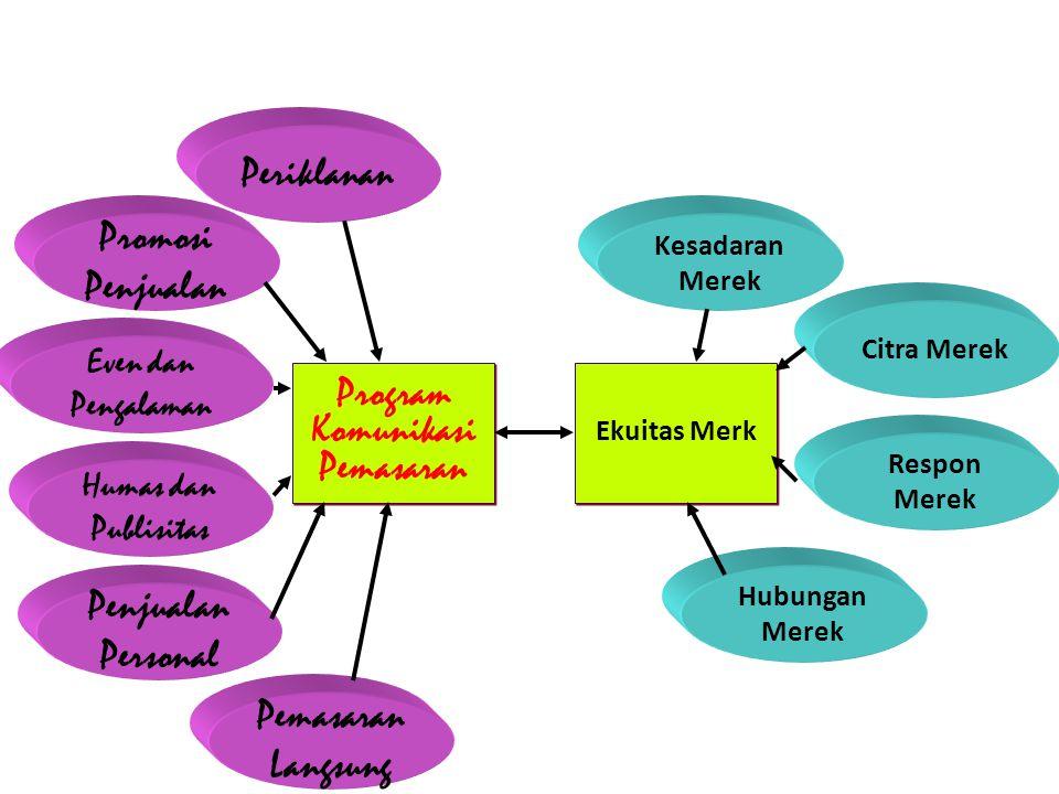 Integrasi Komunikasi Pemasaran utk Membangun Ekuitas Merek Even dan Pengalaman Citra Merek Respon Merek Program Komunikasi Pemasaran Ekuitas Merk Periklanan Promosi Penjualan Humas dan Publisitas Penjualan Personal Pemasaran Langsung Kesadaran Merek Hubungan Merek