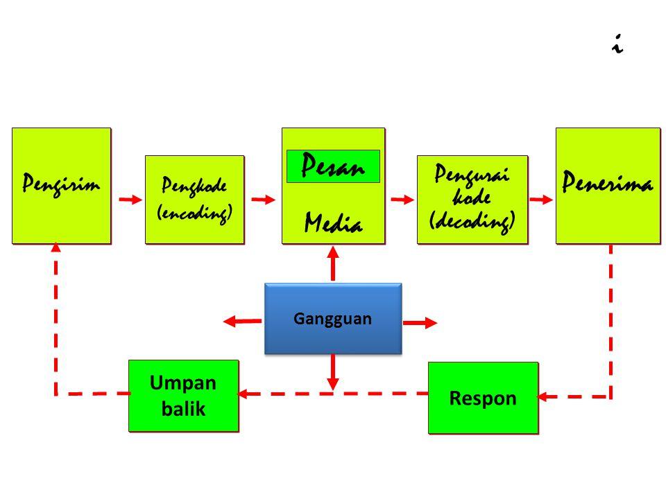Elemen dari Proses Komunikasi Pengirim Pengkode (encoding) Pengkode (encoding) Pengurai kode (decoding) Pengurai kode (decoding) Penerima Media Pesan Umpan balik Respon Gangguan