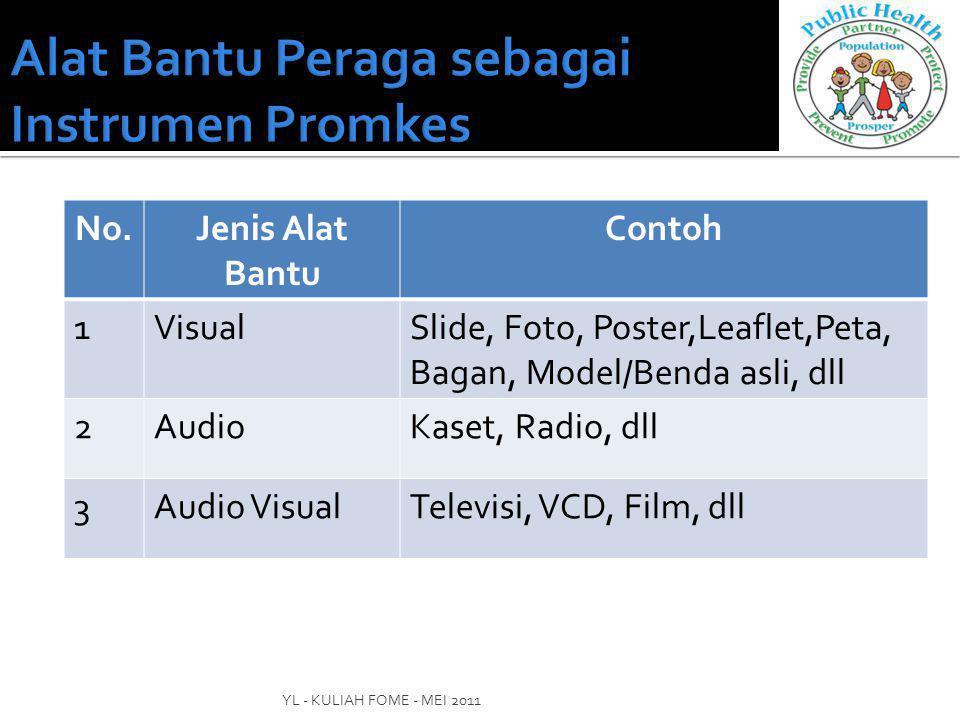 No.Jenis Alat Bantu Contoh 1VisualSlide, Foto, Poster,Leaflet,Peta, Bagan, Model/Benda asli, dll 2AudioKaset, Radio, dll 3Audio VisualTelevisi, VCD, Film, dll YL - KULIAH FOME - MEI 2011