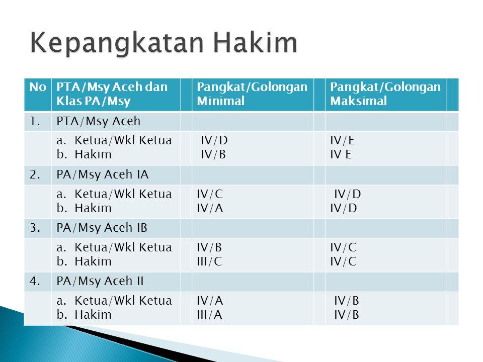 NoPTA/Msy Aceh dan Klas PA/Msy Pangkat/Golongan Minimal Pangkat/Golongan Maksimal 1.PTA/Msy Aceh a.Ketua/Wkl Ketua b.Hakim IV/D IV/B IV/E IV E 2.PA/Msy Aceh IA a.Ketua/Wkl Ketua b.Hakim IV/C IV/A IV/D 3.PA/Msy Aceh IB a.Ketua/Wkl Ketua b.Hakim IV/B III/C IV/C 4.PA/Msy Aceh II a.Ketua/Wkl Ketua b.Hakim IV/A III/A IV/B
