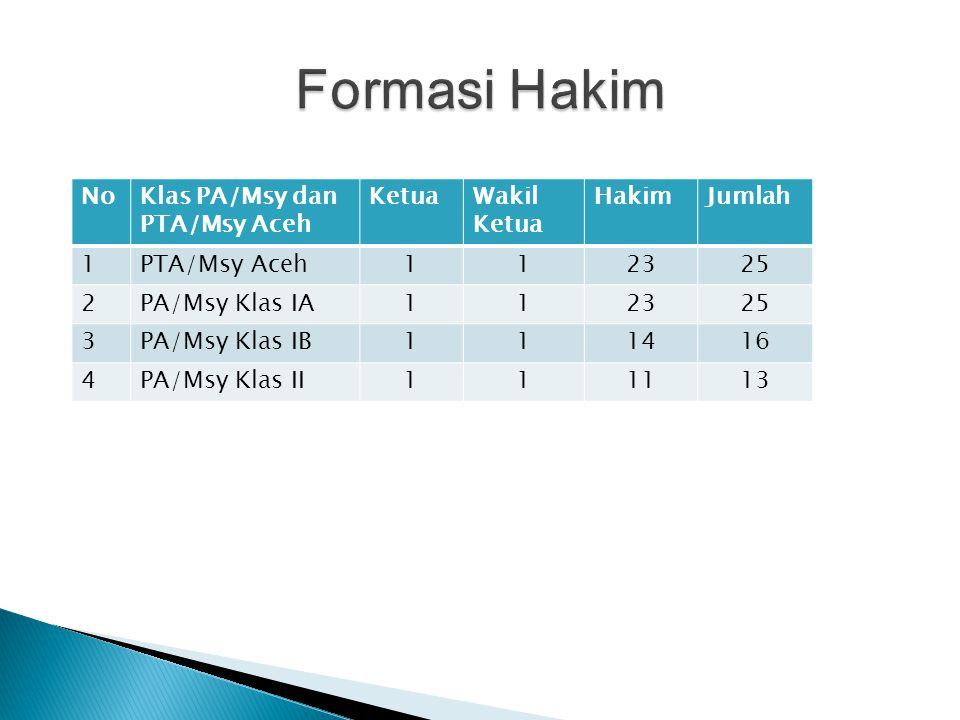NoKlas PA/Msy dan PTA/Msy Aceh KetuaWakil Ketua HakimJumlah 1PTA/Msy Aceh112325 2PA/Msy Klas IA112325 3PA/Msy Klas IB111416 4PA/Msy Klas II111113