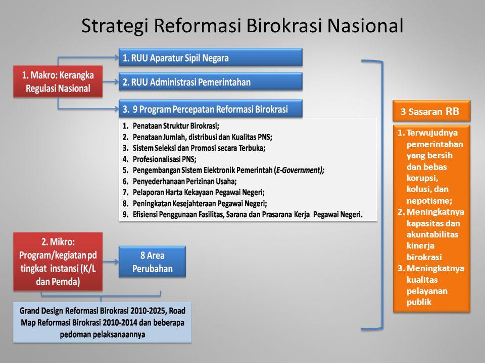 Strategi Reformasi Birokrasi Nasional 3 Sasaran RB 1.Terwujudnya pemerintahan yang bersih dan bebas korupsi, kolusi, dan nepotisme; 2.Meningkatnya kap