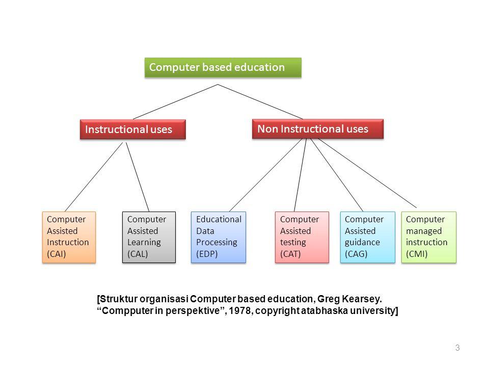 Komputer dan Pendidikan Bersifat instruksional • Computer Assisted Instruction (CAI) ; sarana bantu komputer untuk proses belajar.