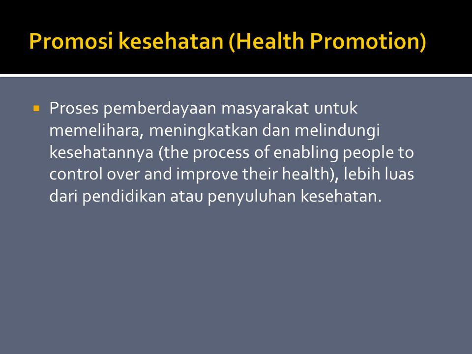 Promosi Kesehatan Berdasarkan Aspek Kesehatan  Promosi Kesehatan Berdasarkan Tingkat Pelayanan  Promosi Kesehatan Berdasarkan Tatanan Pelaksanaan