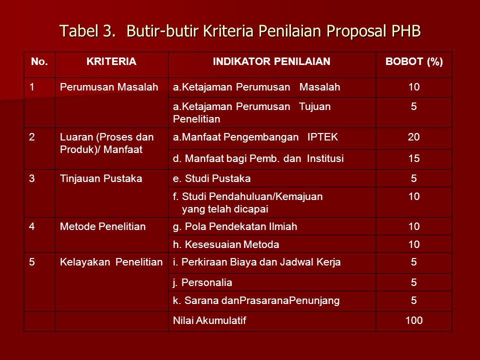 Tabel 3. Butir-butir Kriteria Penilaian Proposal PHB No.KRITERIAINDIKATOR PENILAIANBOBOT (%) 1Perumusan Masalaha.Ketajaman Perumusan Masalah10 a.Ketaj