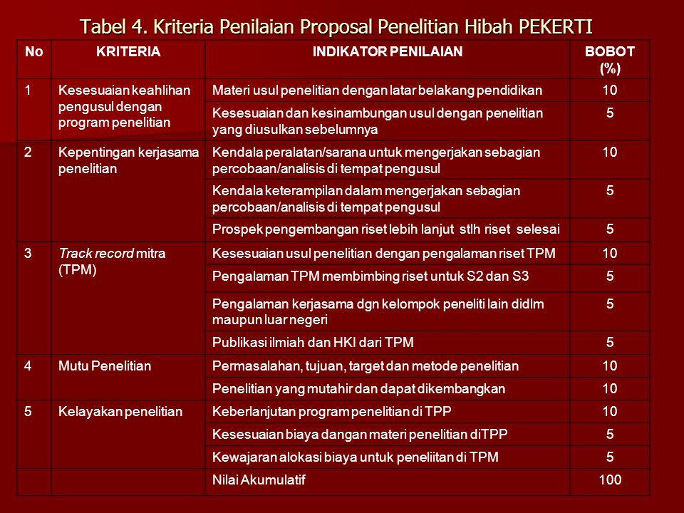 Tabel 4. Kriteria Penilaian Proposal Penelitian Hibah PEKERTI NoKRITERIAINDIKATOR PENILAIANBOBOT (%) 1Kesesuaian keahlihan pengusul dengan program pen