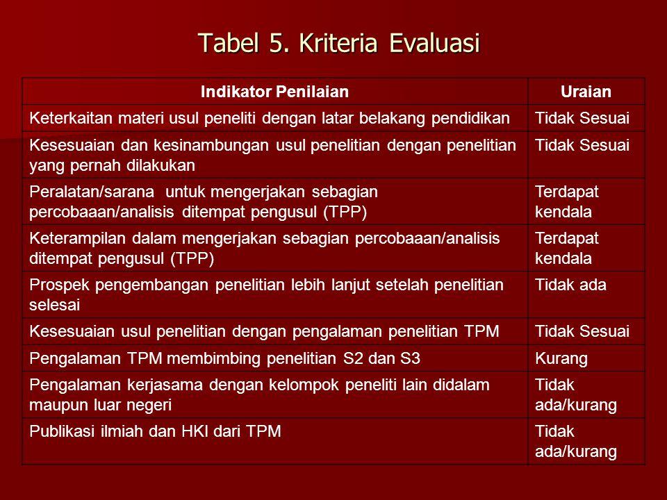 Tabel 5. Kriteria Evaluasi Indikator PenilaianUraian Keterkaitan materi usul peneliti dengan latar belakang pendidikanTidak Sesuai Kesesuaian dan kesi