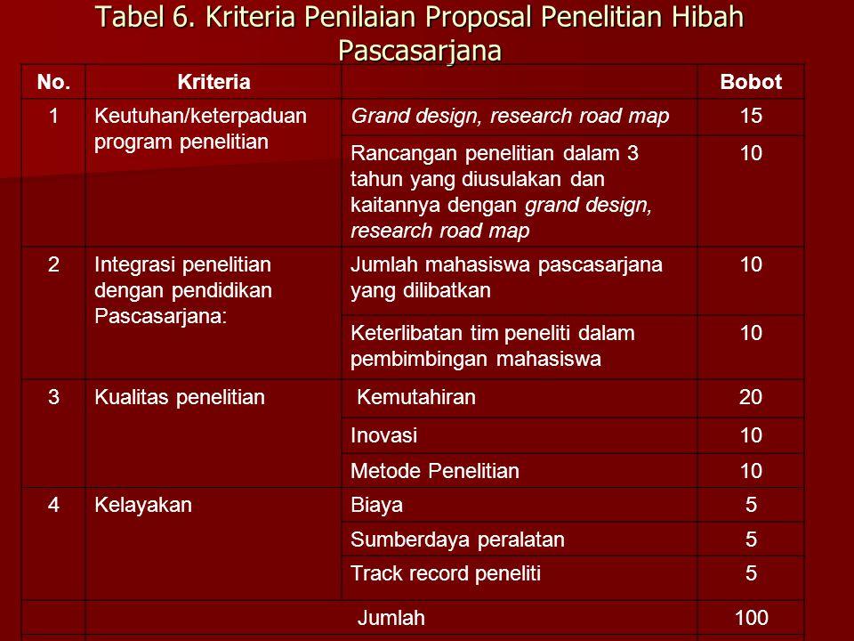 Tabel 6. Kriteria Penilaian Proposal Penelitian Hibah Pascasarjana No.KriteriaBobot 1Keutuhan/keterpaduan program penelitian Grand design, research ro