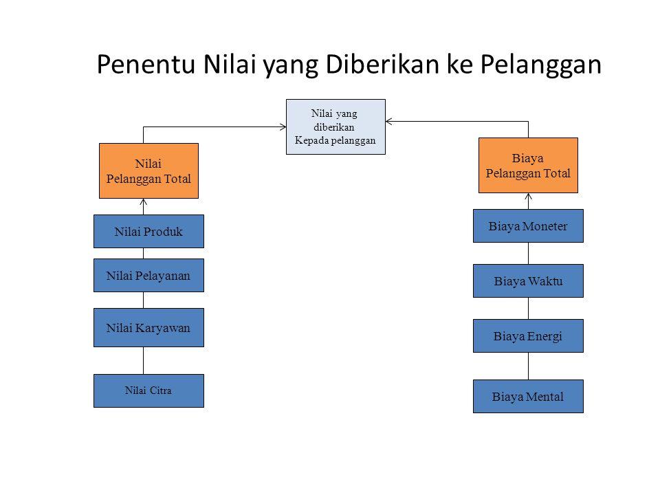 Penentu Nilai yang Diberikan ke Pelanggan Nilai yang diberikan Kepada pelanggan Biaya Pelanggan Total Nilai Pelanggan Total Nilai Pelayanan Nilai Prod