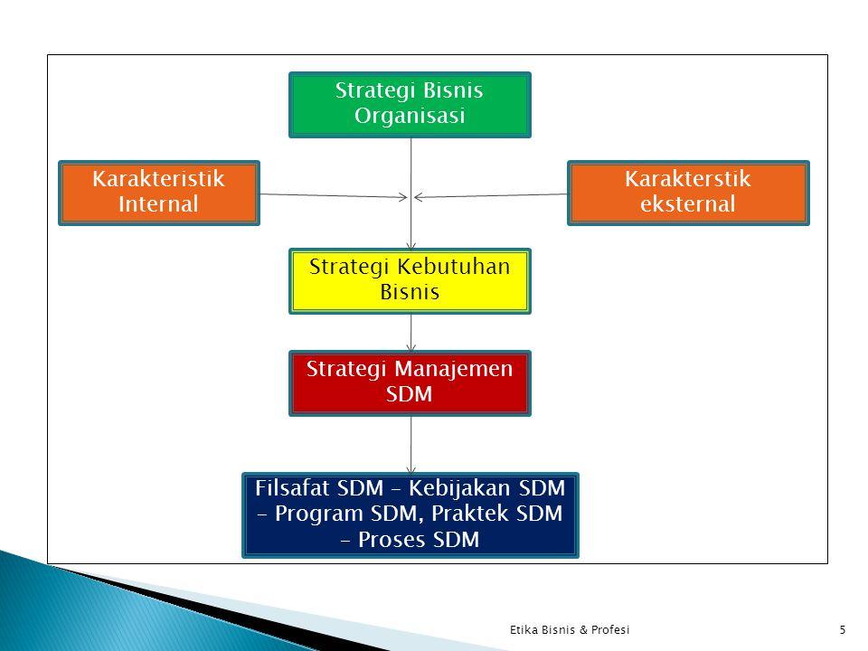 5 Strategi Bisnis Organisasi Karakterstik eksternal Karakteristik Internal Strategi Kebutuhan Bisnis Strategi Manajemen SDM Filsafat SDM – Kebijakan SDM – Program SDM, Praktek SDM – Proses SDM