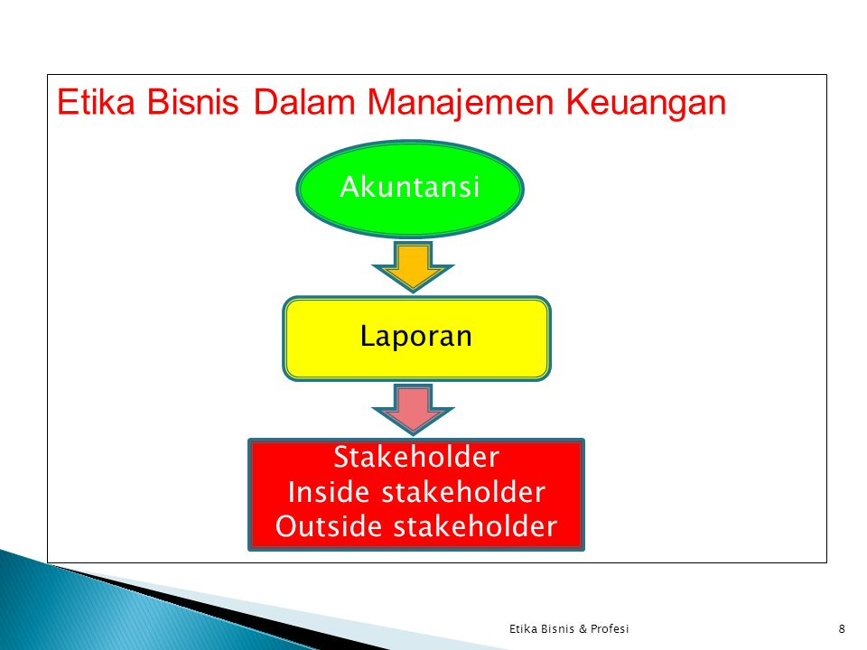 Etika Bisnis Dalam Manajemen Keuangan 8Etika Bisnis & Profesi Akuntansi Laporan Stakeholder Inside stakeholder Outside stakeholder