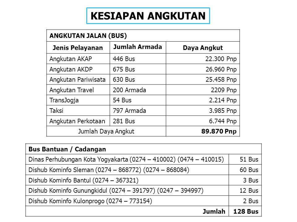 KESIAPAN ANGKUTAN ANGKUTAN JALAN (BUS) Jenis Pelayanan Jumlah Armada Daya Angkut Angkutan AKAP446 Bus 22.300 Pnp Angkutan AKDP675 Bus26.960 Pnp Angkut