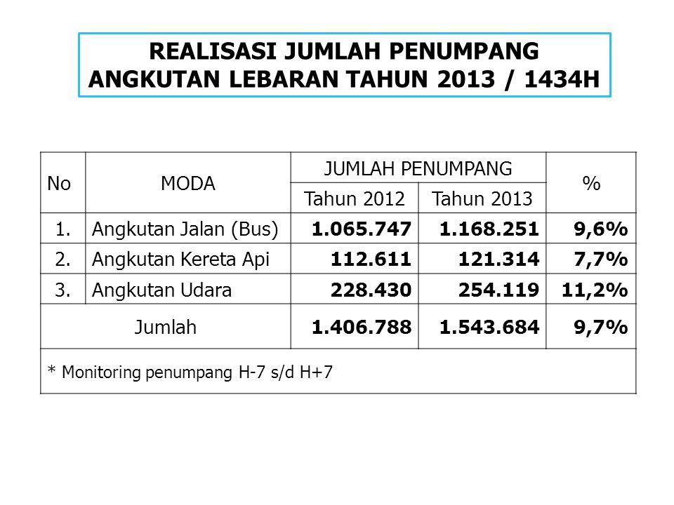 REALISASI JUMLAH PENUMPANG ANGKUTAN LEBARAN TAHUN 2013 / 1434H NoMODA JUMLAH PENUMPANG % Tahun 2012Tahun 2013 1.Angkutan Jalan (Bus) 1.065.7471.168.25