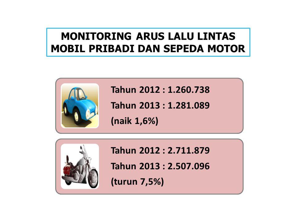 MONITORING ARUS LALU LINTAS MOBIL PRIBADI DAN SEPEDA MOTOR Tahun 2012 : 1.260.738 Tahun 2013 : 1.281.089 (naik 1,6%) Tahun 2012 : 2.711.879 Tahun 2013