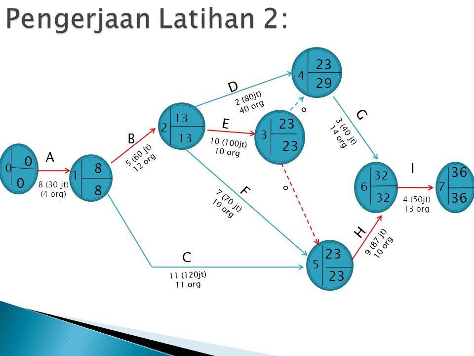 C A 13 B 3 (40 jt) 14 org 8 (30 jt) (4 org) 10 (100jt) 10 org 5 (60 jt) 12 org E D I G H 11 (120jt) 11 org 4 (50jt) 13 org 0 7 1 2 5 3 4 6 8 0 0 13 23
