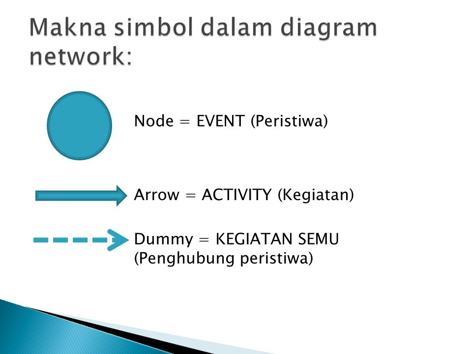 Node = EVENT (Peristiwa) Arrow = ACTIVITY (Kegiatan) Dummy = KEGIATAN SEMU (Penghubung peristiwa)