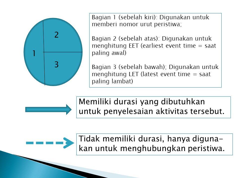 Bagian 1 (sebelah kiri): Digunakan untuk memberi nomor urut peristiwa; Bagian 2 (sebelah atas): Digunakan untuk menghitung EET (earliest event time =