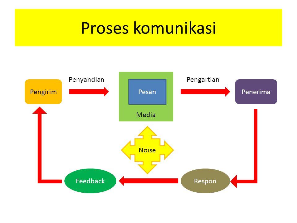 Media Proses komunikasi Pengirim Pesan Penerima Noise ResponFeedback PenyandianPengartian