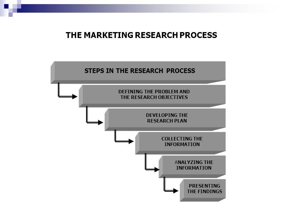 TAHAPAN ( STEP ) DALAM RISET PASAR  Menetapkan / merumuskan permasalahan dan tujuan riset Merumuskan masalah dan tujuan riset seringkali merupakan langkah yang paling sulit dalam proses riset pasar.