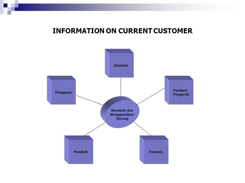 INFORMATION ON CURRENT CUSTOMER Pengguna Inisiator Membeli dan Menggunakan Barang PembeliPenentu Pemberi Pengaruh