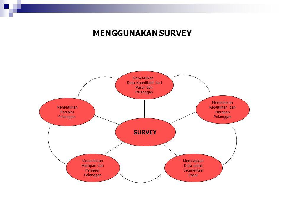 MENGGUNAKAN SURVEY Menentukan Perilaku Pelanggan Menentukan Data Kuantitatif dari Pasar dan Pelanggan SURVEY Menentukan Kebutuhan dan Harapan Pelangga