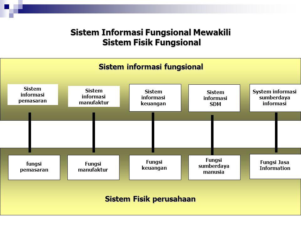 Sistem Informasi Fungsional Mewakili Sistem Fisik Fungsional Sistem informasi fungsional Sistem informasi pemasaran Sistem informasi manufaktur Sistem