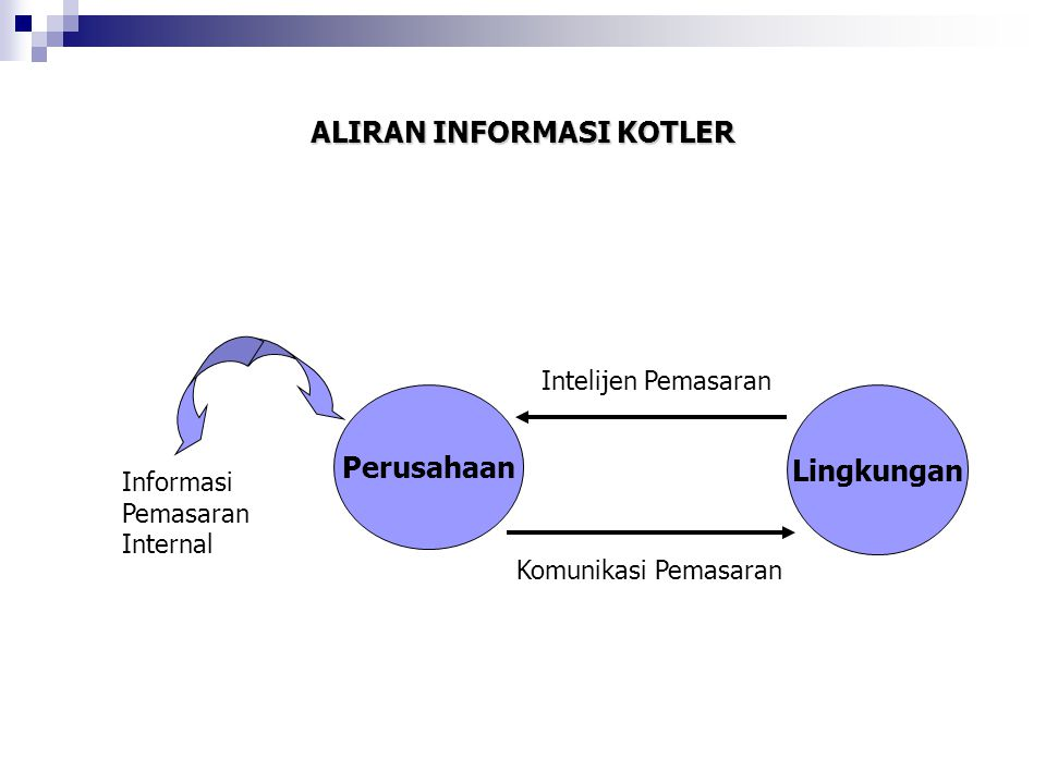 ALIRAN INFORMASI KOTLER Informasi Pemasaran Internal Intelijen Pemasaran Komunikasi Pemasaran Perusahaan Lingkungan