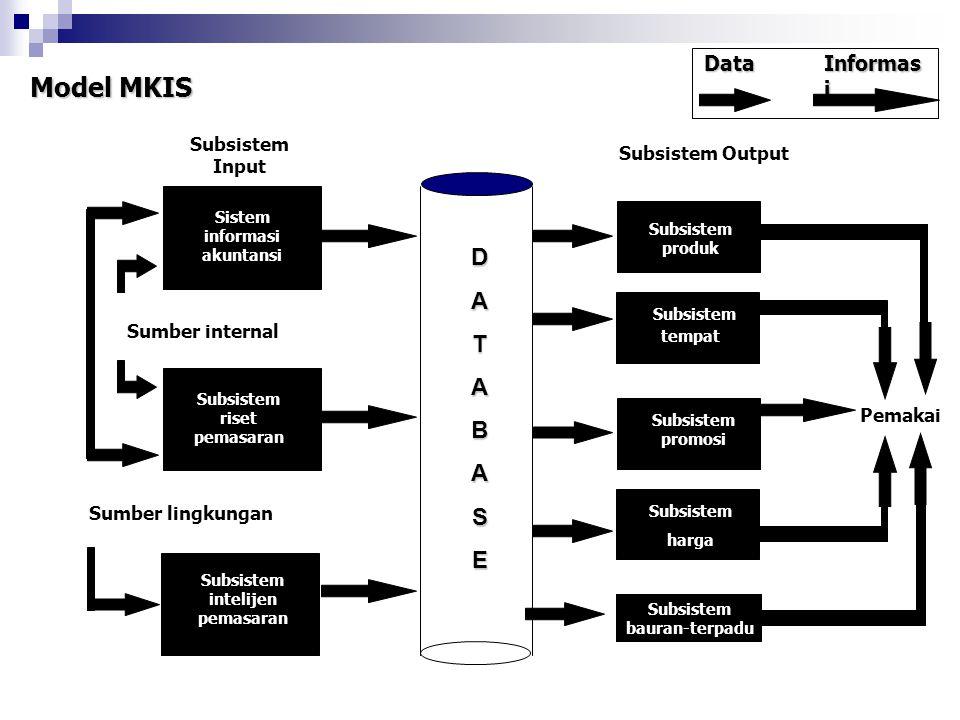 Model MKIS Data Informas i Subsistem Input Subsistem Output Sistem informasi akuntansi Subsistem riset pemasaran Subsistem intelijen pemasaran Subsist