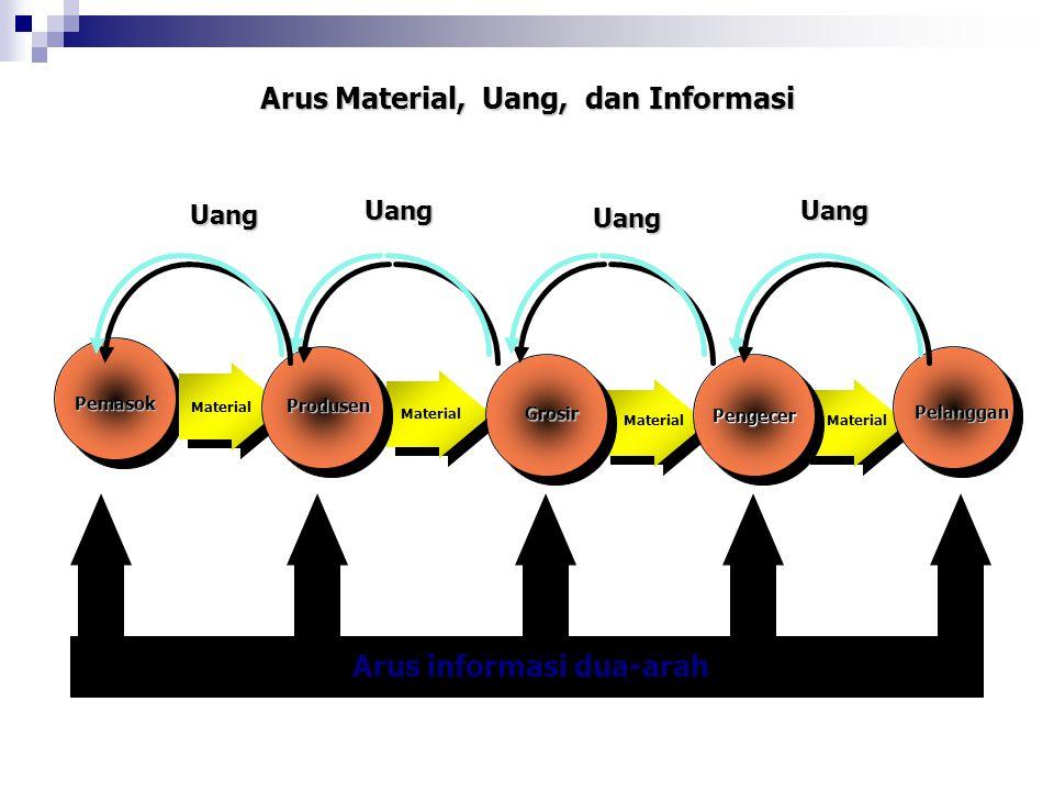 Arus Material, Uang, dan Informasi Pemasok PengecerPengecer Produsen Grosir Pelanggan Material Uang Uang Uang Uang Arus informasi dua-arah