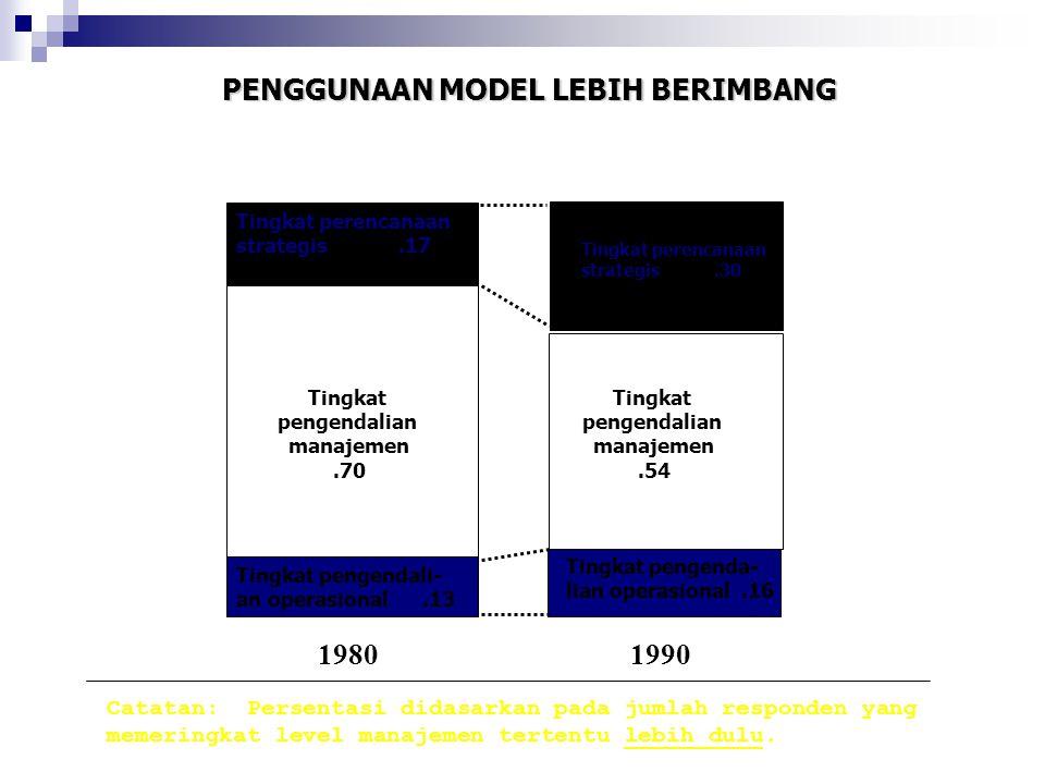 PENGGUNAAN MODEL LEBIH BERIMBANG Tingkat perencanaan strategis.17 Tingkat pengendalian manajemen.70 Tingkat pengendali- an operasional.13 Tingkat peng
